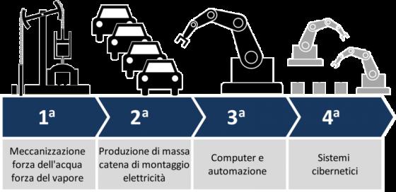 Industria 4.0: nasce centro di competenza Artes a Pontedera