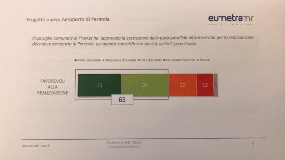 Aeroporto, sondaggio: 65% fiorentini dice SI a nuova pista