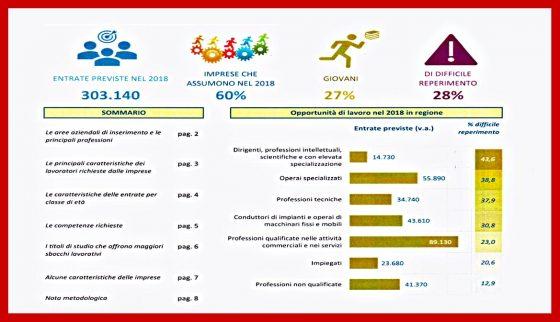 Rapporto Excelsior sul mercato del lavoro in Toscana
