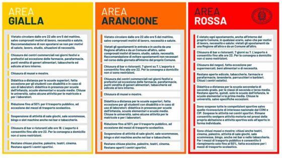 "Covid:""Toscana in fascia arancio? Parametri CTS poco trasparenti"""