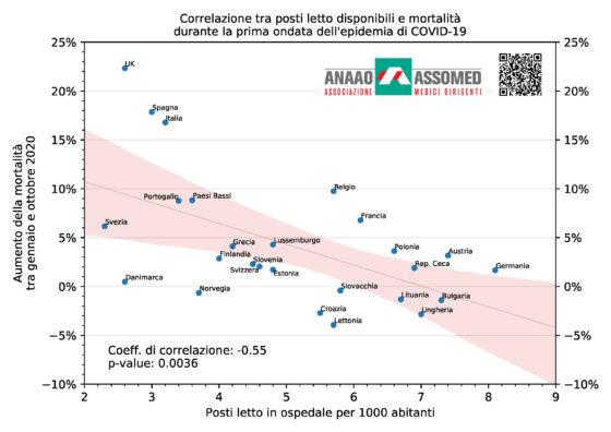 Covid, Anaao: esiste correlazione tra mortalità e numero letti ospedale