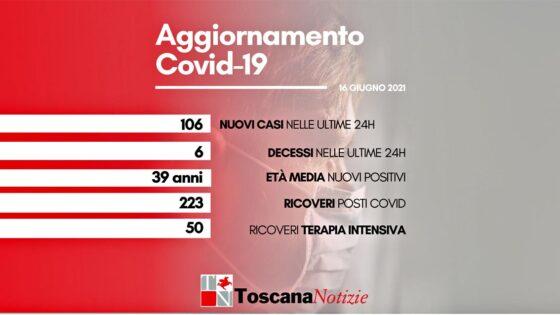 Coronavirus in Toscana, 106 nuovi casi, 6 decessi