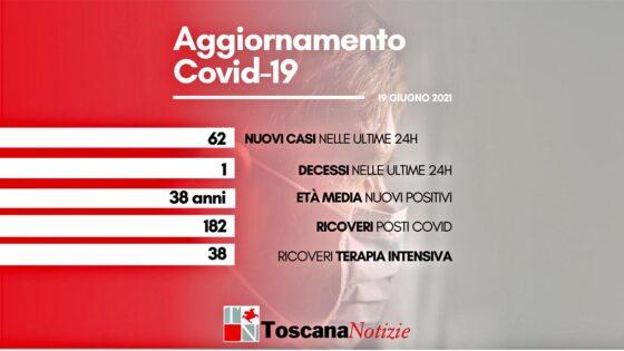Coronavirus in Toscana, 62 nuovi casi, un solo decesso