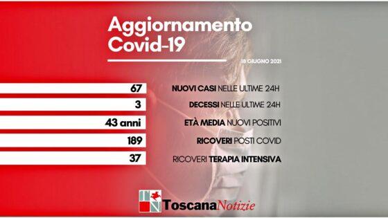 Coronavirus in Toscana, 67 nuovi casi, 3 decessi
