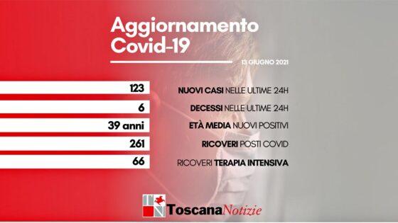 Coronavirus in Toscana. 123 nuovi casi, 6 deceduti