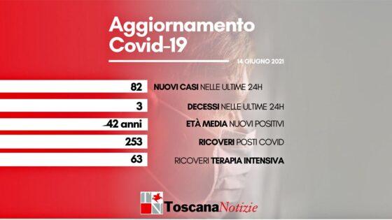 Coronavirus in Toscana, 82 nuovi casi, 3 decessi