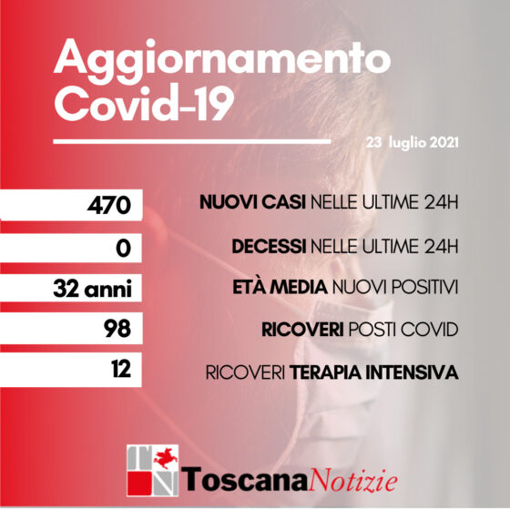 Coronavirus in Toscana: 470 nuovi positivi, età media 32 anni. Nessun decesso