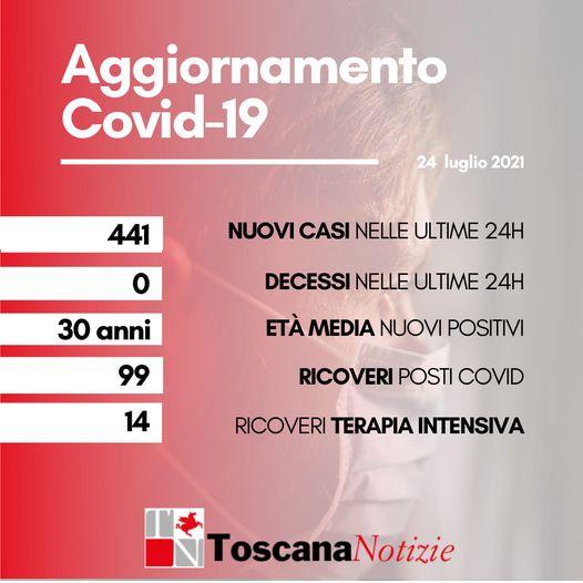 Coronavirus in Toscana: 441 nuovi positivi, età media 30 anni. Nessun decesso