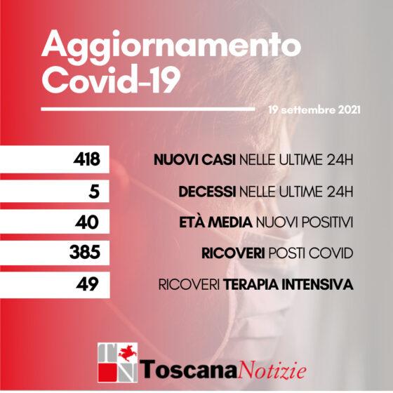 Coronavirus in Toscana:  418 nuovi casi, età media 40 anni, 5 decessi