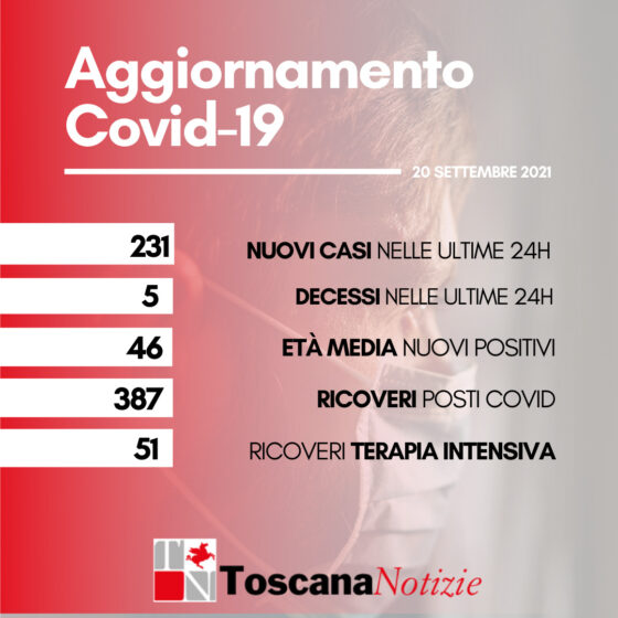 Coronavirus in Toscana, oggi 231 nuovi casi, 46 anni l'età media. 5 i decessi